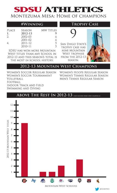 This infographic is a great illustration of San Diego State's winning ways in 2012-13. Click to enlarge. (SDSU Media Relations